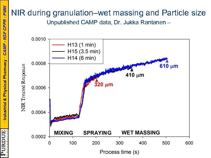 Unpublished CAMP data, Dr. Jukka Rantanen – (=X 3) NIR Treated Response · Industrial