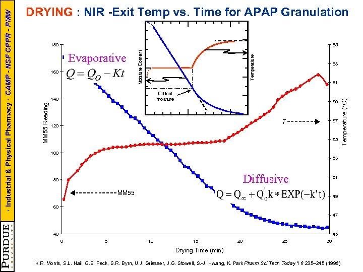 65 63 61 Critical moisture 140 59 57 T 120 55 Temperature (°C) 160