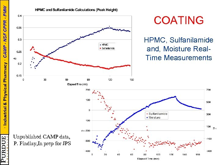 · Industrial & Physical Pharmacy · CAMP - NSF CPPR - PMW COATING HPMC,
