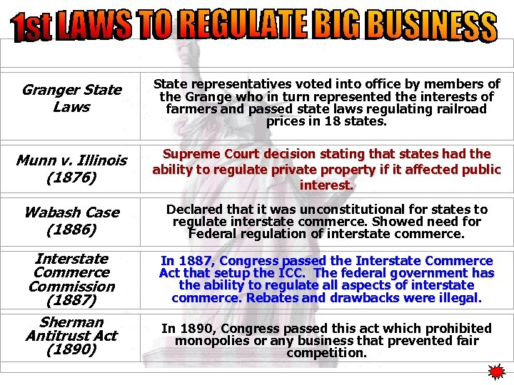 Government Regulation Granger State Laws State representatives voted into office by members of the