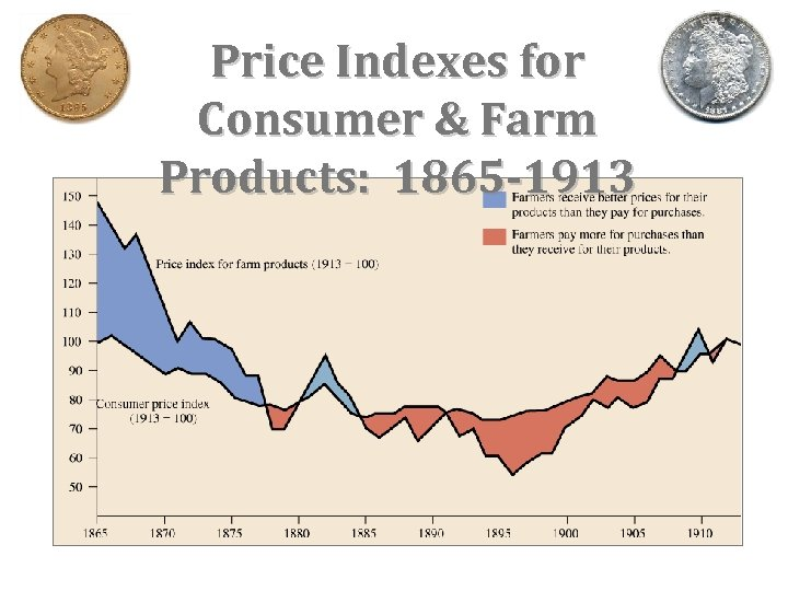 Price Indexes for Consumer & Farm Products: 1865 -1913