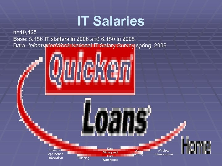 IT Salaries In thousands n=10, 425 Base: 5, 456 IT staffers in 2006 and