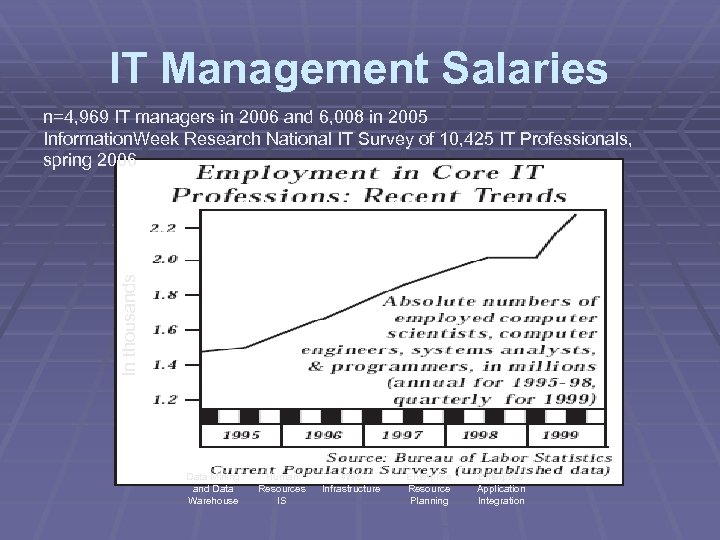 IT Management Salaries In thousands n=4, 969 IT managers in 2006 and 6, 008