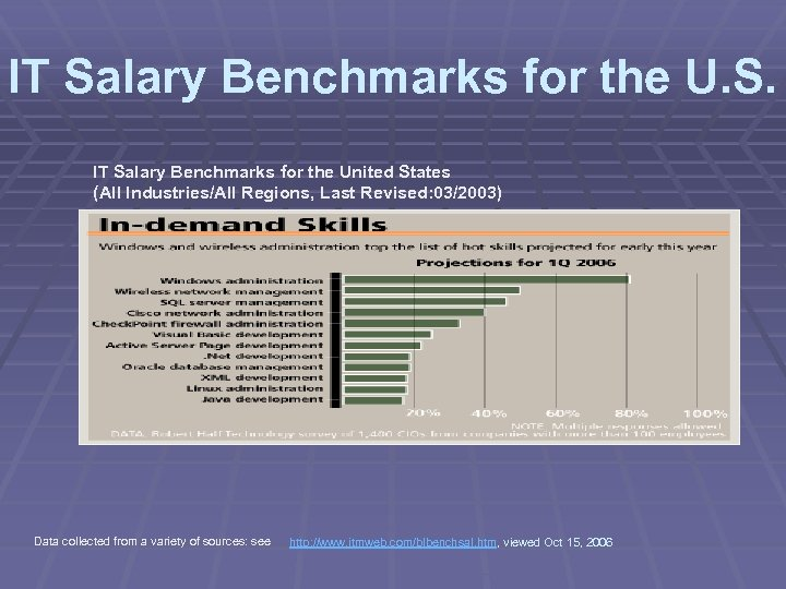 IT Salary Benchmarks for the U. S. IT Salary Benchmarks for the United States