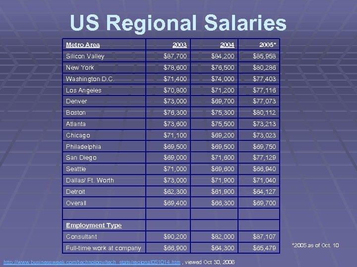US Regional Salaries Metro Area 2003 2004 2005* Silicon Valley $87, 700 $84, 200