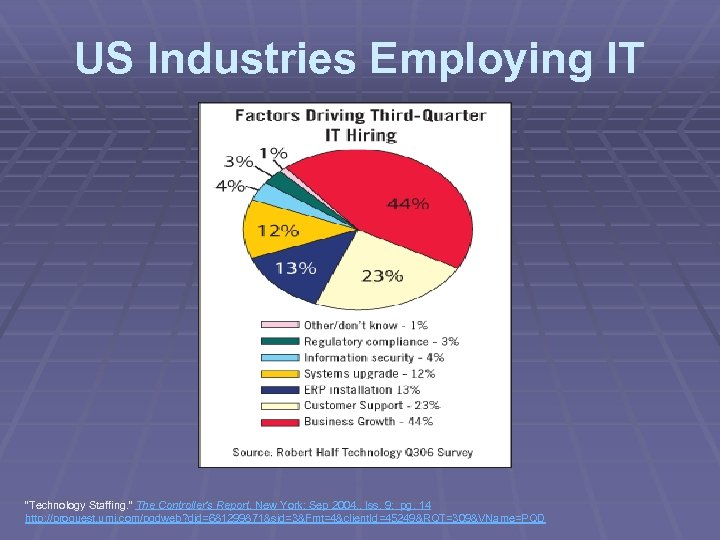 "US Industries Employing IT ""Technology Staffing. "" The Controller's Report. New York: Sep 2004."