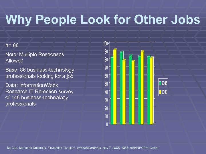Why People Look for Other Jobs n= 86 Note: Multiple Responses Allowed Base: 86