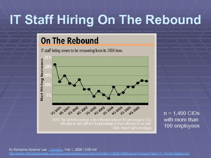 IT Staff Hiring On The Rebound n = 1, 400 CIOs with more than