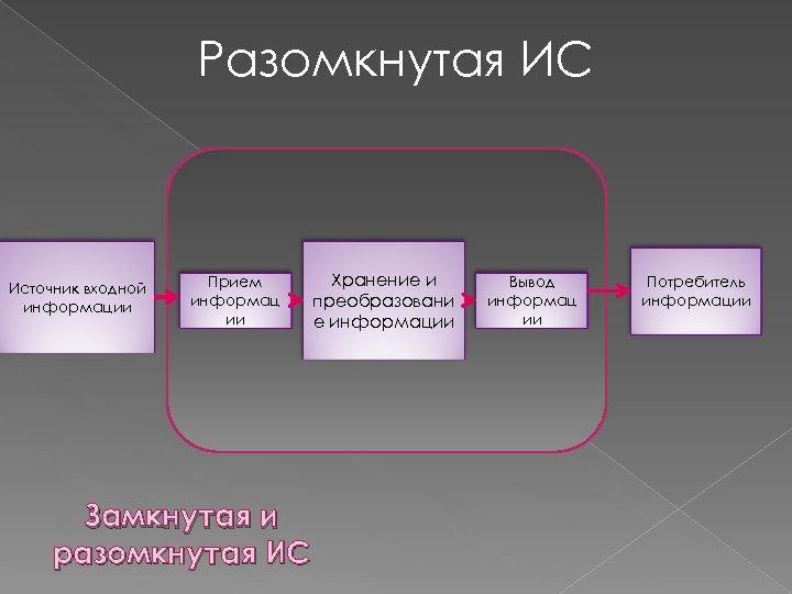 Разомкнутая ИС Источник входной информации Прием информац ии Замкнутая и разомкнутая ИС Хранение и