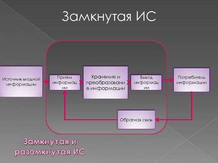 Замкнутая ИС Источник входной информации Прием информац ии Хранение и преобразовани е информации Вывод