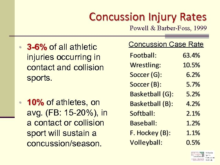 Concussion Injury Rates Powell & Barber-Foss, 1999 • 3 -6% of all athletic injuries