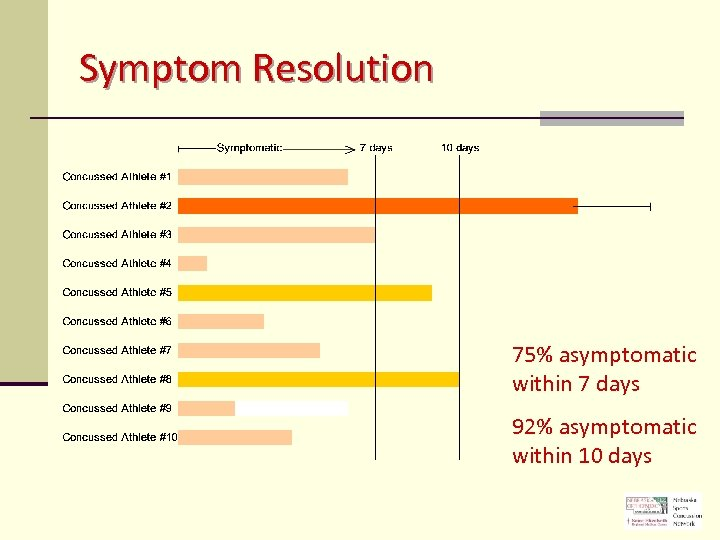 Symptom Resolution 75% asymptomatic within 7 days 92% asymptomatic within 10 days