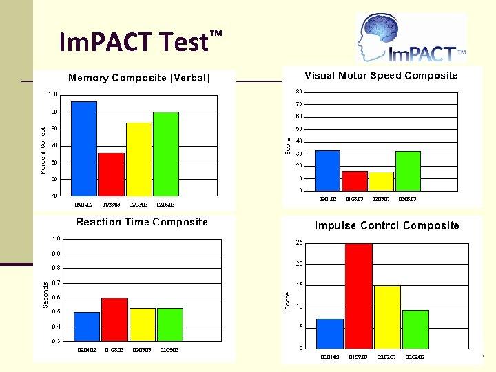 Im. PACT Test™