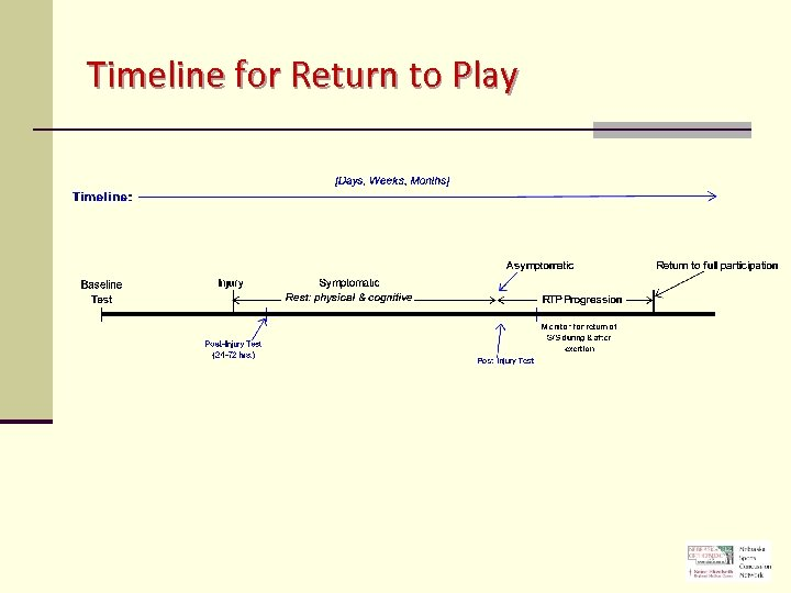 Timeline for Return to Play