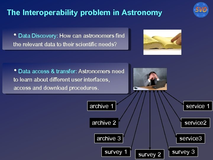 The Interoperability problem in Astronomy • Data Discovery: How can astronomers find the relevant