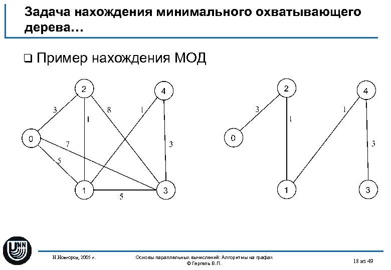 Задача нахождения минимального охватывающего дерева… q Пример нахождения МОД Н. Новгород, 2005 г. Основы