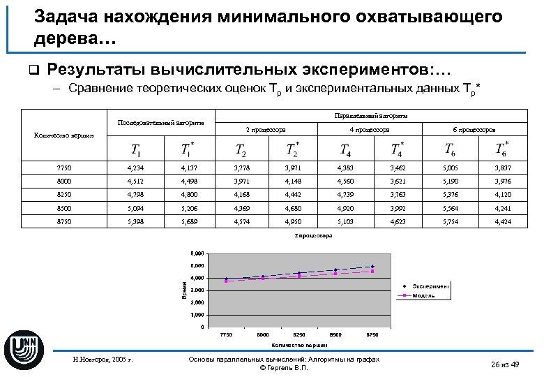 Задача нахождения минимального охватывающего дерева… q Результаты вычислительных экспериментов: … – Сравнение теоретических оценок