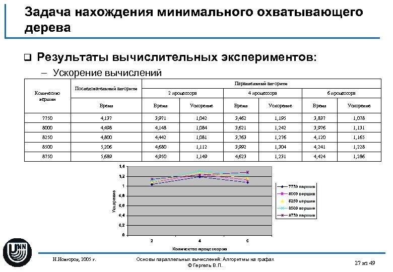 Задача нахождения минимального охватывающего дерева q Результаты вычислительных экспериментов: – Ускорение вычислений Количество вершин