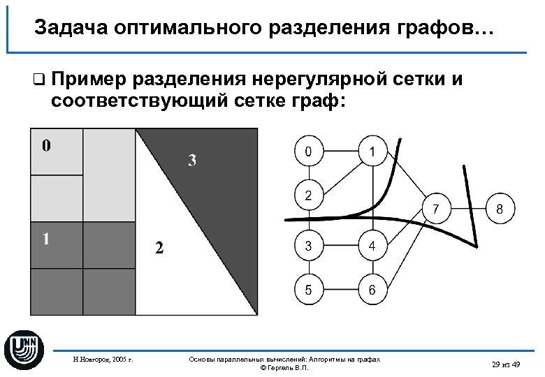 Задача оптимального разделения графов… q Пример разделения нерегулярной сетки и соответствующий сетке граф: Н.