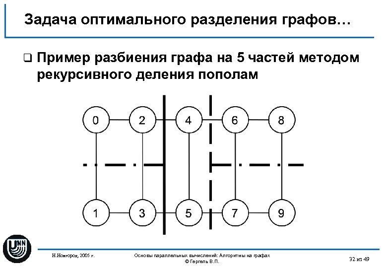 Задача оптимального разделения графов… q Пример разбиения графа на 5 частей методом рекурсивного деления