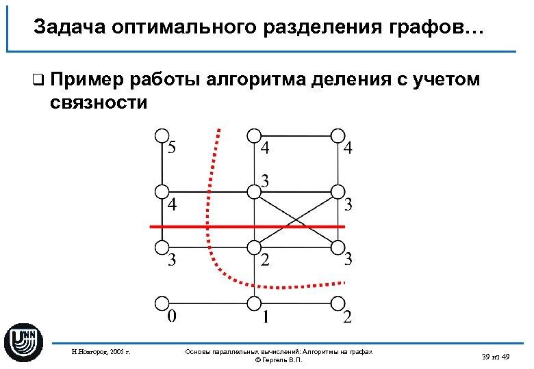 Задача оптимального разделения графов… q Пример работы алгоритма деления с учетом связности Н. Новгород,