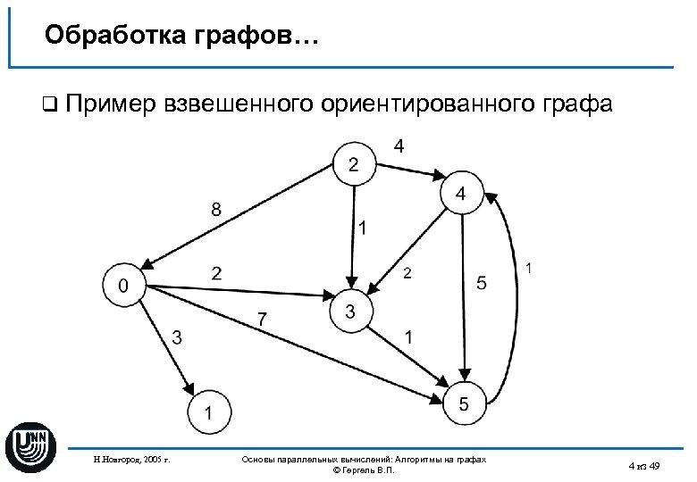 Обработка графов… q Пример взвешенного ориентированного графа Н. Новгород, 2005 г. Основы параллельных вычислений: