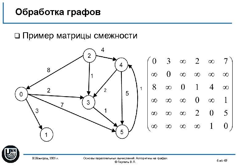 Обработка графов q Пример матрицы смежности Н. Новгород, 2005 г. Основы параллельных вычислений: Алгоритмы