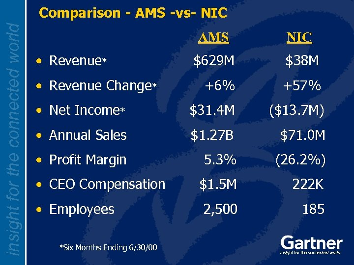 insight for the connected world Comparison - AMS -vs- NIC AMS NIC $629 M