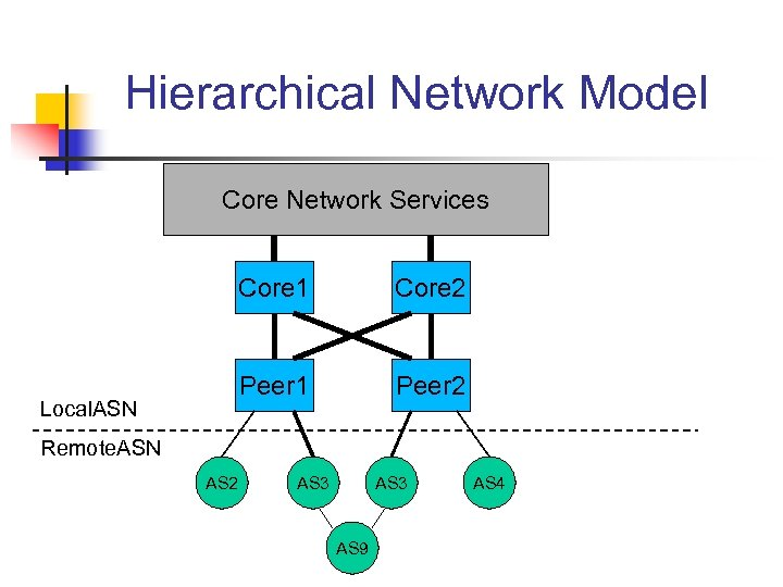 Hierarchical Network Model Core Network Services Core 1 Peer 1 Local. ASN Core 2