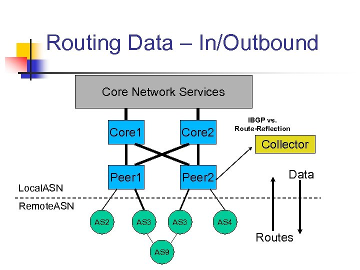 Routing Data – In/Outbound Core Network Services Core 1 Local. ASN Core 2 Peer