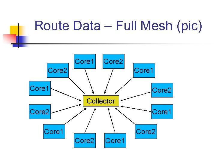 Route Data – Full Mesh (pic) Core 1 Core 2 Collector Core 2 Core