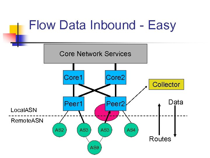 Flow Data Inbound - Easy Core Network Services Core 1 Peer 1 Local. ASN