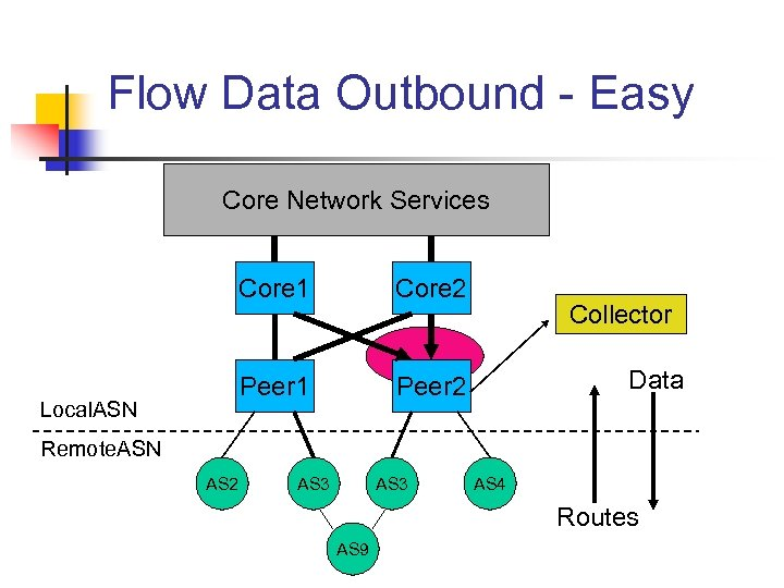 Flow Data Outbound - Easy Core Network Services Core 1 Peer 1 Local. ASN