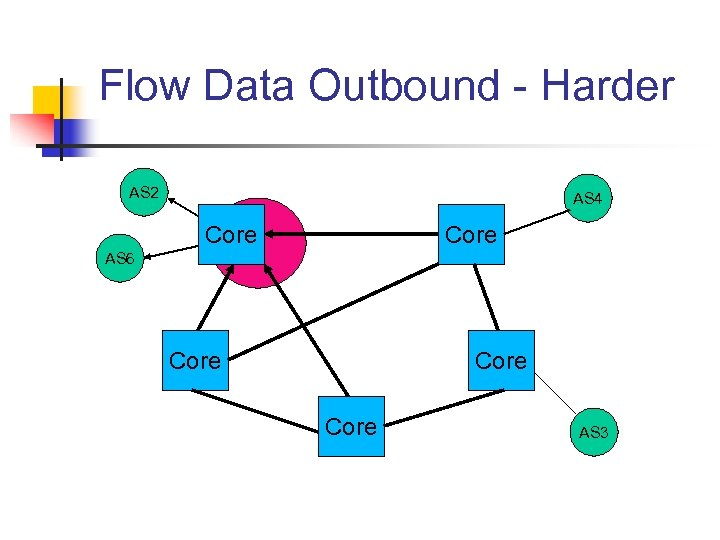 Flow Data Outbound - Harder AS 2 AS 4 Core AS 6 Core AS