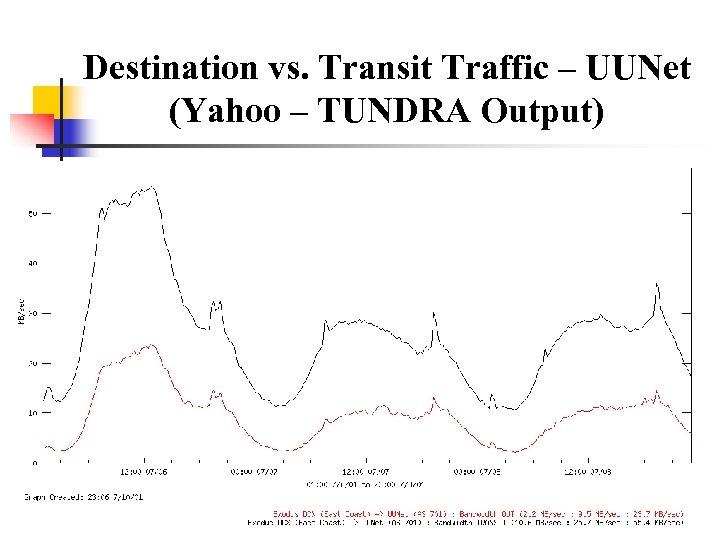 Destination vs. Transit Traffic – UUNet (Yahoo – TUNDRA Output)