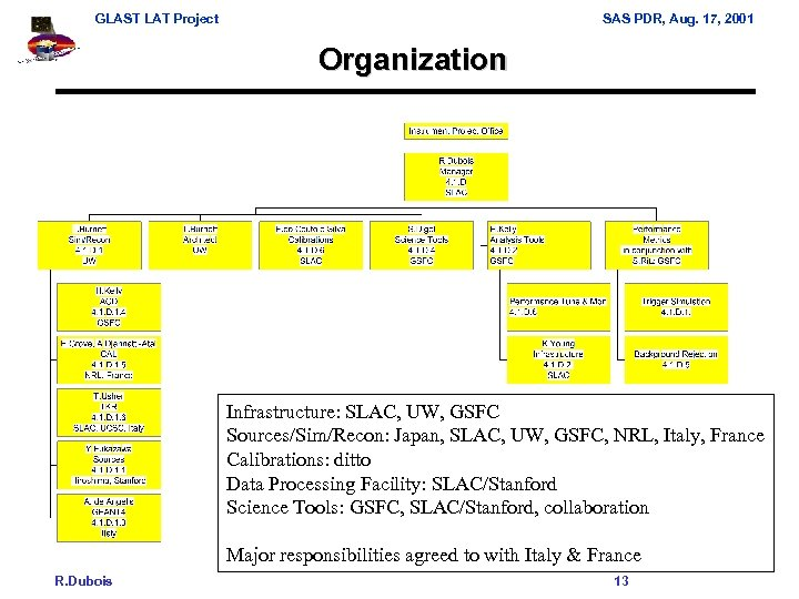 GLAST LAT Project SAS PDR, Aug. 17, 2001 Organization Infrastructure: SLAC, UW, GSFC Sources/Sim/Recon: