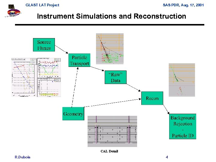 GLAST LAT Project SAS PDR, Aug. 17, 2001 Instrument Simulations and Reconstruction CAL Detail