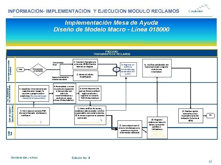 INFORMACION- IMPLEMENTACION Y EJECUCION MODULO RECLAMOS # Implementación Mesa de Ayuda Diseño de Modelo