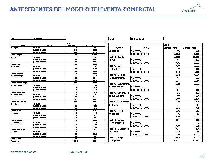 ANTECEDENTES DEL MODELO TELEVENTA COMERCIAL Canal 03 Tradicional Agencia Datos Rango Clientes Ahora Clientes