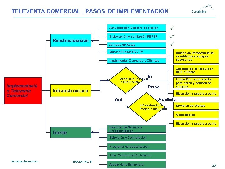 TELEVENTA COMERCIAL , PASOS DE IMPLEMENTACION Actualización Maestro de Socios Reestructuración Elaboración y Validación