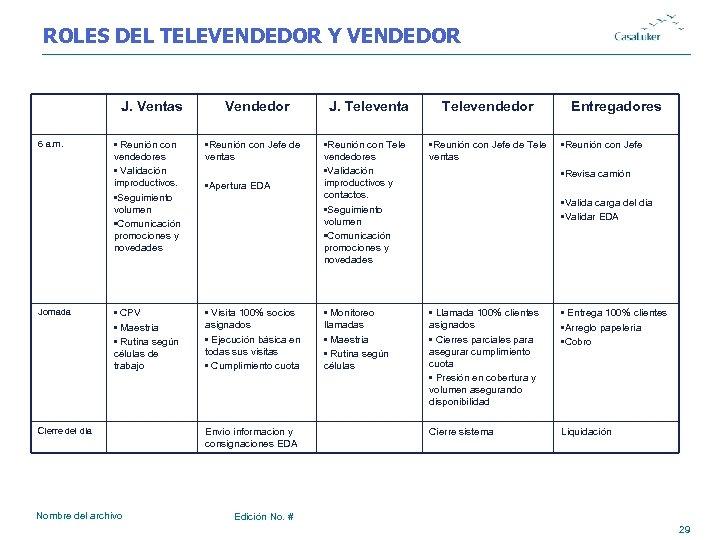 ROLES DEL TELEVENDEDOR Y VENDEDOR J. Ventas 6 a. m. Jornada Vendedor J. Televenta