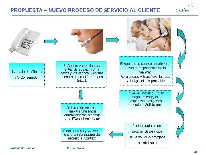 PROPUESTA – NUEVO PROCESO DE SERVICIO AL CLIENTE Llamada del Cliente y/o Consumidor El