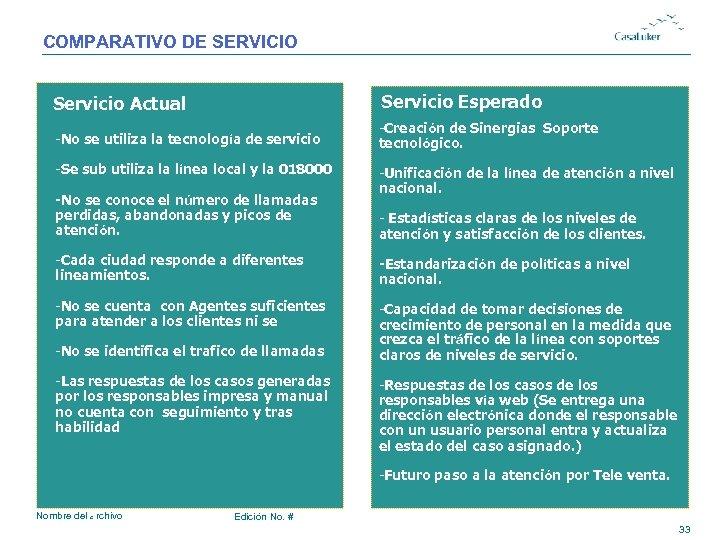 COMPARATIVO DE SERVICIO # Servicio Actual Servicio Esperado -No se utiliza la tecnología de
