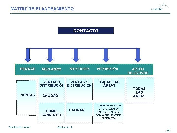 MATRIZ DE PLANTEAMIENTO # CONTACTO PEDIDOS VENTAS RECLAMOS SOLICITUDES VENTAS Y DISTRIBUCIÓN TODAS LAS