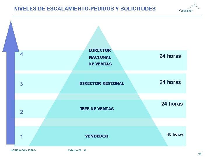NIVELES DE ESCALAMIENTO-PEDIDOS Y SOLICITUDES # DIRECTOR 4 NACIONAL 24 horas DE VENTAS 3