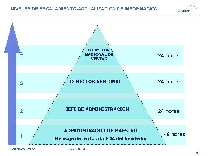 NIVELES DE ESCALAMIENTO-ACTUALIZACION DE INFORMACION 4 3 2 1 Nombre del archivo 1 DIRECTOR