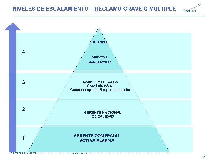 NIVELES DE ESCALAMIENTO – RECLAMO GRAVE O MULTIPLE GERENCIA 4 DIRECTOR MANUFACTURA 3 2