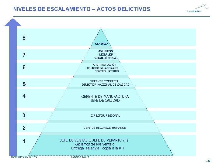 NIVELES DE ESCALAMIENTO – ACTOS DELICTIVOS 8 GERENCIA ASUNTOS LEGALES Casa. Luker S. A.