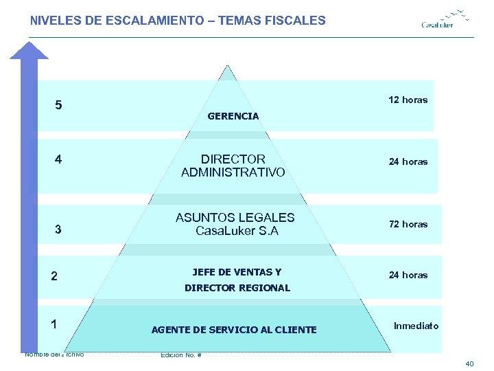 NIVELES DE ESCALAMIENTO – TEMAS FISCALES 12 horas 5 4 3 GERENCIA DIRECTOR ADMINISTRATIVO