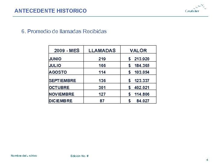 ANTECEDENTE HISTORICO # 6. Promedio de llamadas Recibidas 2009 - MES VALOR JUNIO 219